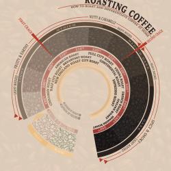 Cà phê cho quán